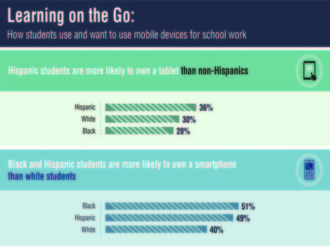 A Surprising Infographic On Technology In Education | Technology education | Scoop.it