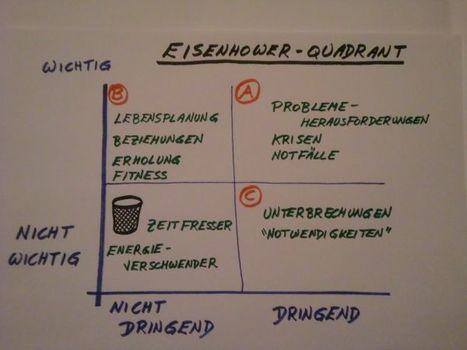 DerEisenhower-Quadrant   personal development and coaching   Scoop.it