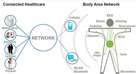 Fabrics that transmit biomedical data | KurzweilAI | Longevity science | Scoop.it