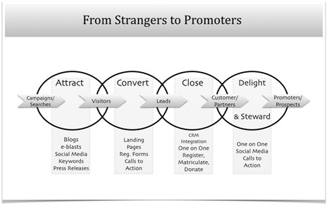 From strangers to the brand to promoters... | Social Media Resources & e-learning | Scoop.it