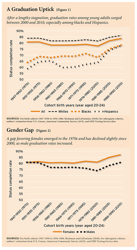 Graduations on the Rise : Education Next | :: The 4th Era :: | Scoop.it