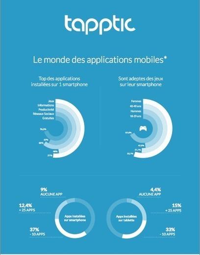 Étude : Tapptic scrute les habitudes des mobinautes français ... | Applications productivité - utilitaire - navigation sur smartphones : ios, android et windows | Scoop.it