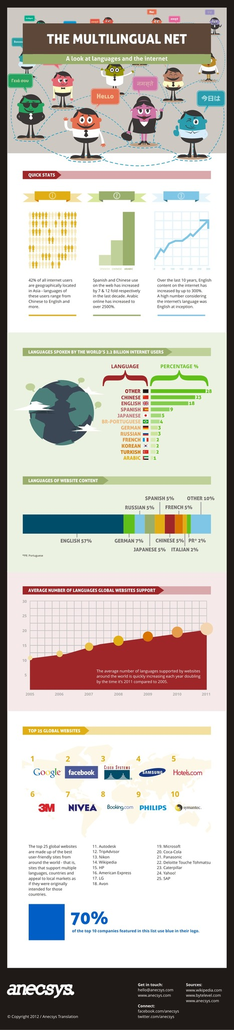 The Multilingual Net - A look at languages and the internet. (infographic) | Ibiza Rome | Scoop.it