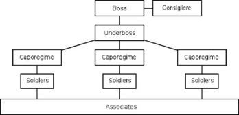 The American Mafia Member Organizer Primary Doc #2 | The American Mafia | Scoop.it