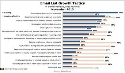 23 tips to create a killer email list that builds your brand | Integrated Brand Communications | Scoop.it