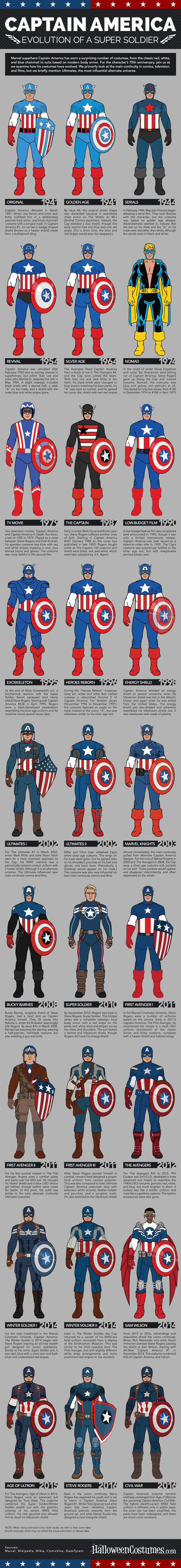 "See How Captain America Has Changed Over the Last 75 Years In This Infographic | Jack ""King"" Kirby 