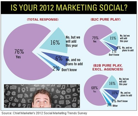 Social Marketing: Key Trends and Tools for B2Bs and B2Cs | Media Marketing Mix | Scoop.it
