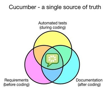 The world's most misunderstood collaboration tool · Cucumber Pro | Collaboration | Scoop.it