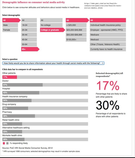 "Social media ""likes"" healthcare:  Interactive infographic by PWC 