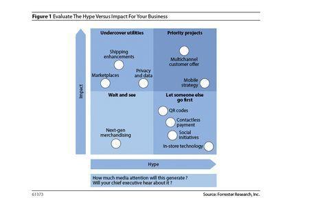 Parlons Business et R.O.I. : Panorama de l'Evolution de l'E-Commerce | WebZine E-Commerce &  E-Marketing - Alexandre Kuhn | Scoop.it