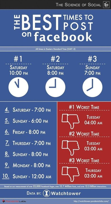 The Best Times to Post on #Facebook  [infographic] #socialmedia | Microsoft | Scoop.it