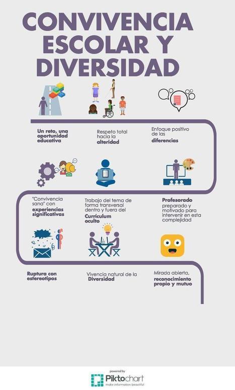 Convivencia escolar y diversidad: Reflexiones varias (@cmara_sonia) | Nuevas tecnologías aplicadas a la educación | Educa con TIC | FOTOTECA INFANTIL | Scoop.it