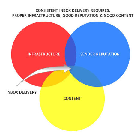 Email Deliverability Venn Diagram | Email Delivery | Scoop.it
