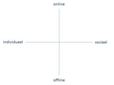 Online sociaal leren: verarming of verrijking? « Over Ontwikkelen en ... | Het nieuwe leren en ontwikkelen | Scoop.it