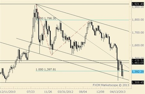 Gold Trying to Carve a Bullish Base?   DailyFX   GOLD On The Move   Scoop.it