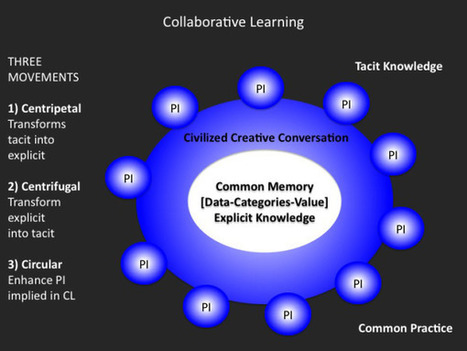 Collective Intelligence for Educators | @plevy blog | Educación flexible y abierta | Scoop.it