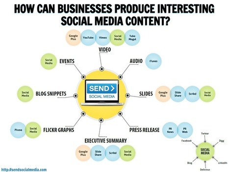 3 Ways Businesses Can Produce Interesting Social Media Content   Social Media How To   Scoop.it