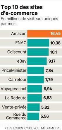 Les places de marché pèsent de plus en plus lourd - Les Échos | LES MARKETPLACES en BtoB | Scoop.it
