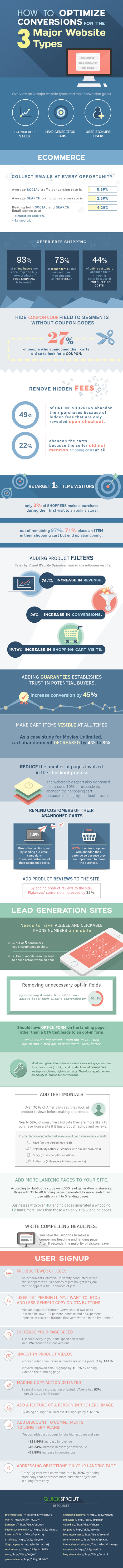 How to Optimize Conversions for the 3 Major Website Types | infografias - infographics | Scoop.it