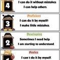 Marzano Student Self-Assessment Rubric | Online Resources (Classroom) | Scoop.it