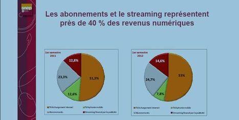 Les revenus numériques représentent près d'un tiers du chiffre d'affaires de la musique | Veille_Cap_culture_numerique | Scoop.it