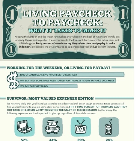 Infographic: 40 Percent of Americans Live Paycheck-To-Paycheck | data visualization US Election | Scoop.it