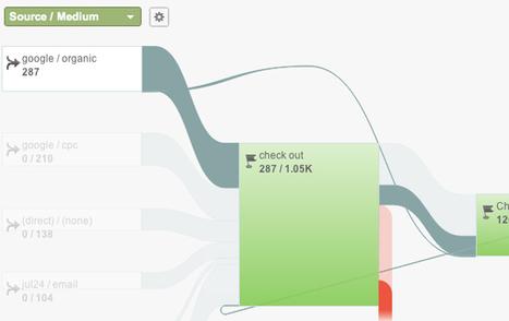 SEO Customizations for Google Analytics | Online Marketing Resources | Scoop.it