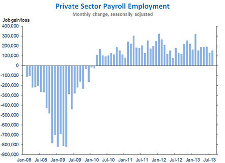 Private Sector Employment Has Risen 42 Consecutive Months | Making Sense of the Economics | Scoop.it