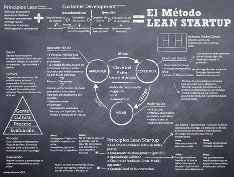 Infografía resumen del método Lean Startup por @MiquelMora | Links sobre Marketing, SEO y Social Media | Scoop.it
