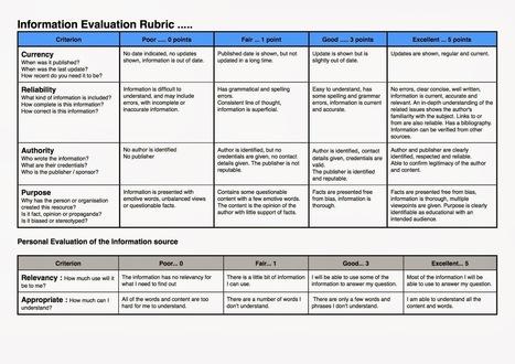 Information Evaluation Rubric | Readnlearn | Scoop.it