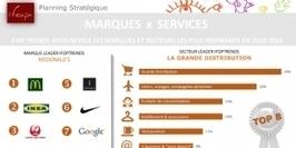 Infographie | Les marques et secteurs les plus innovants selon Ifop Trends | Marketing | Scoop.it