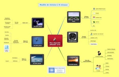 Mindomo logiciel de mindmapping : importations et exportations ... | Medic'All Maps | Scoop.it
