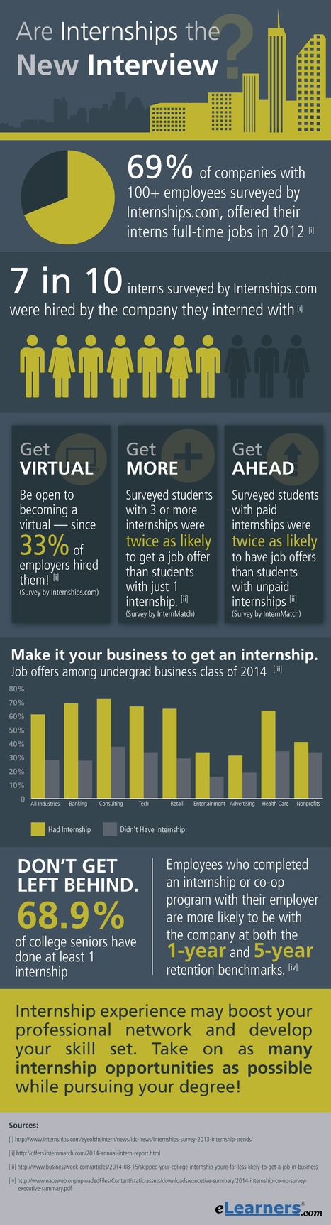 Are Internships the New Interview? | Job Interviewing advice | Scoop.it