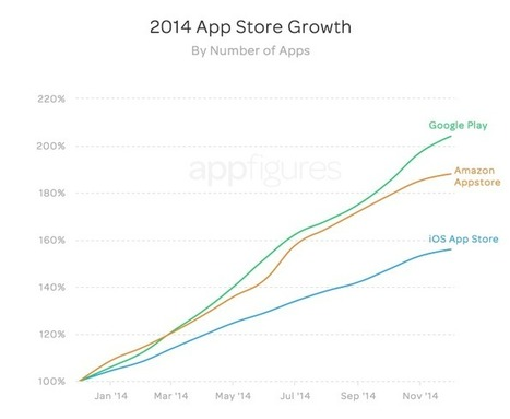 Report: Google Play Finally Passes iOS App Store In Number Of Apps, Developers | Stretching our comfort zone | Scoop.it