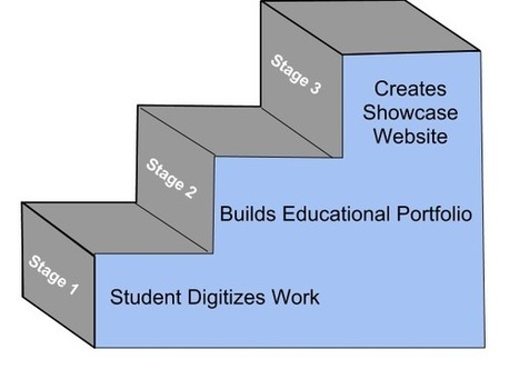 The Tech Curve: Digital Portfolio System | Educational Technology and New Pedagogies | Scoop.it