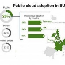 La France devant l'Angleterre et l'Allemagne pour l'adoption du cloud public | Adoption du Cloud | Scoop.it