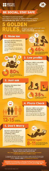 This visual, from British Council, features '5 golden rules' designed to help parents and carers help children enjoy social media in a safe digital environment.The graphic also provides some intere... | Linguagem Virtual | Scoop.it