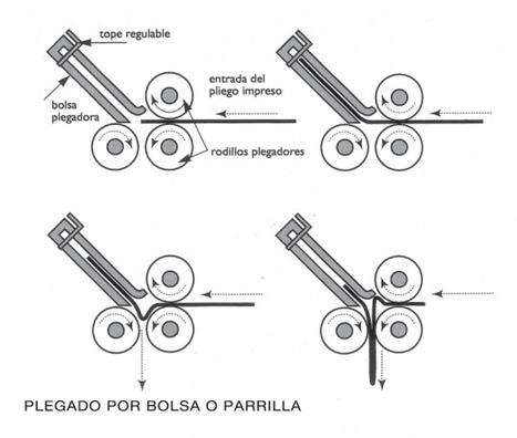 (ES) (PDF) - Terminación de impresos | monografias.com | Glossarissimo! | Scoop.it