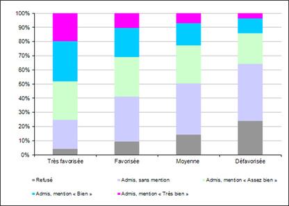 Diplôme national du brevet 2014 : près de deux tiers des candidats ont une note inférieure ... | Système éducatif français | Scoop.it