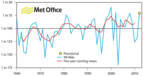 Statistics for December and 2012 - is the UK getting wetter? - Met Office | The Glory of the Garden | Scoop.it