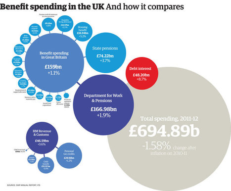 UK welfare spending: how much does each benefit really cost? | Macroeconomics | Scoop.it