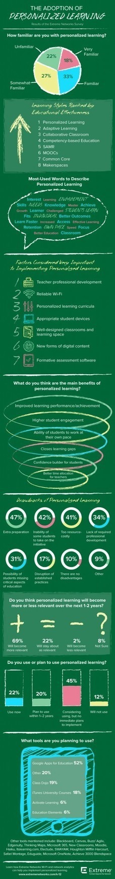 The Adoption of Personalized Learning Infographic | Linguagem Virtual | Scoop.it