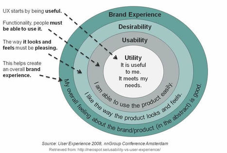 Difference & Relationship Between Usability & User Experience | Usability Geek | UX User experience | Scoop.it