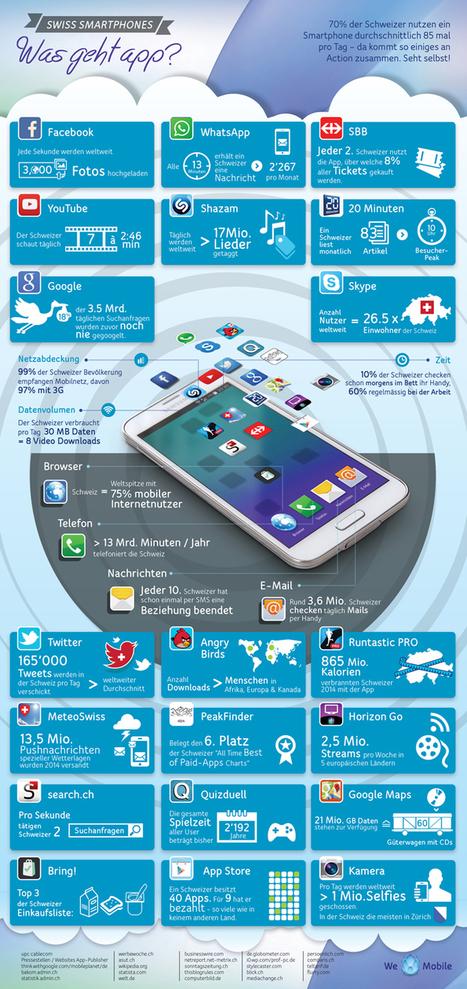 IT Magazine - Facts rund um die Mobile-Nutzung in der Schweiz auf einer Grafik | Mobile Learning | Scoop.it