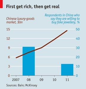 Chinese consumers are falling out of love with fakes | The China Business Digest | Scoop.it