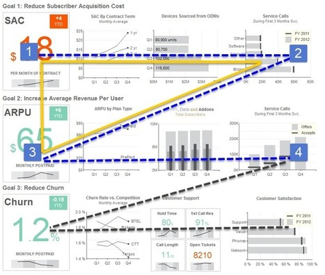 Design Principles: Dashboard Layout is Crucial   Business Intelligence   Scoop.it