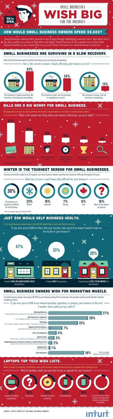 Here's How 200 Small Businesses Would Spend a Gift of $5000 During the Holidays | Business 2 Community | Digital-News on Scoop.it today | Scoop.it