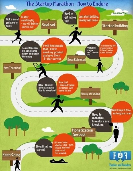 un'infografica per raccontare il percorso di una startup | The Italian Startup Ecosystem | Scoop.it