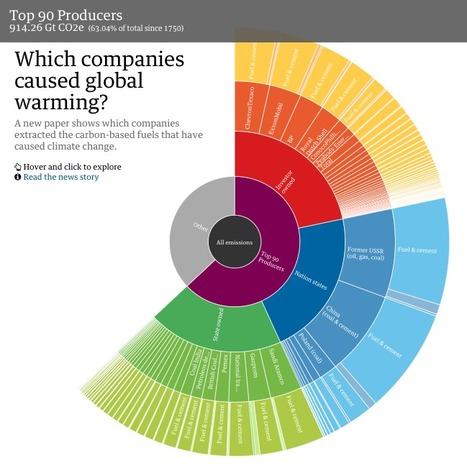 Which fossil fuel companies are most responsible for climate change? | Journalisme graphique | Scoop.it