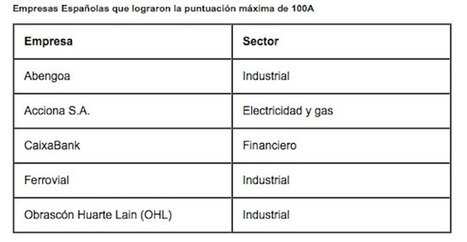 #RSE: Empresas españolas con mejores prácticas hacia el #medioambiente | Empresa 3.0 | Scoop.it